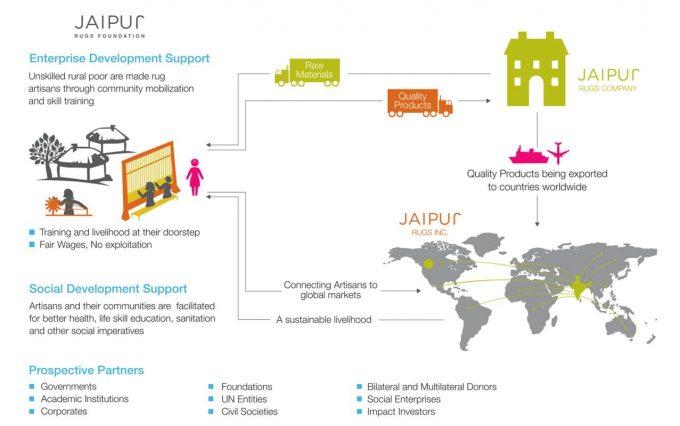 Jaipur_Rugs_Business_Model
