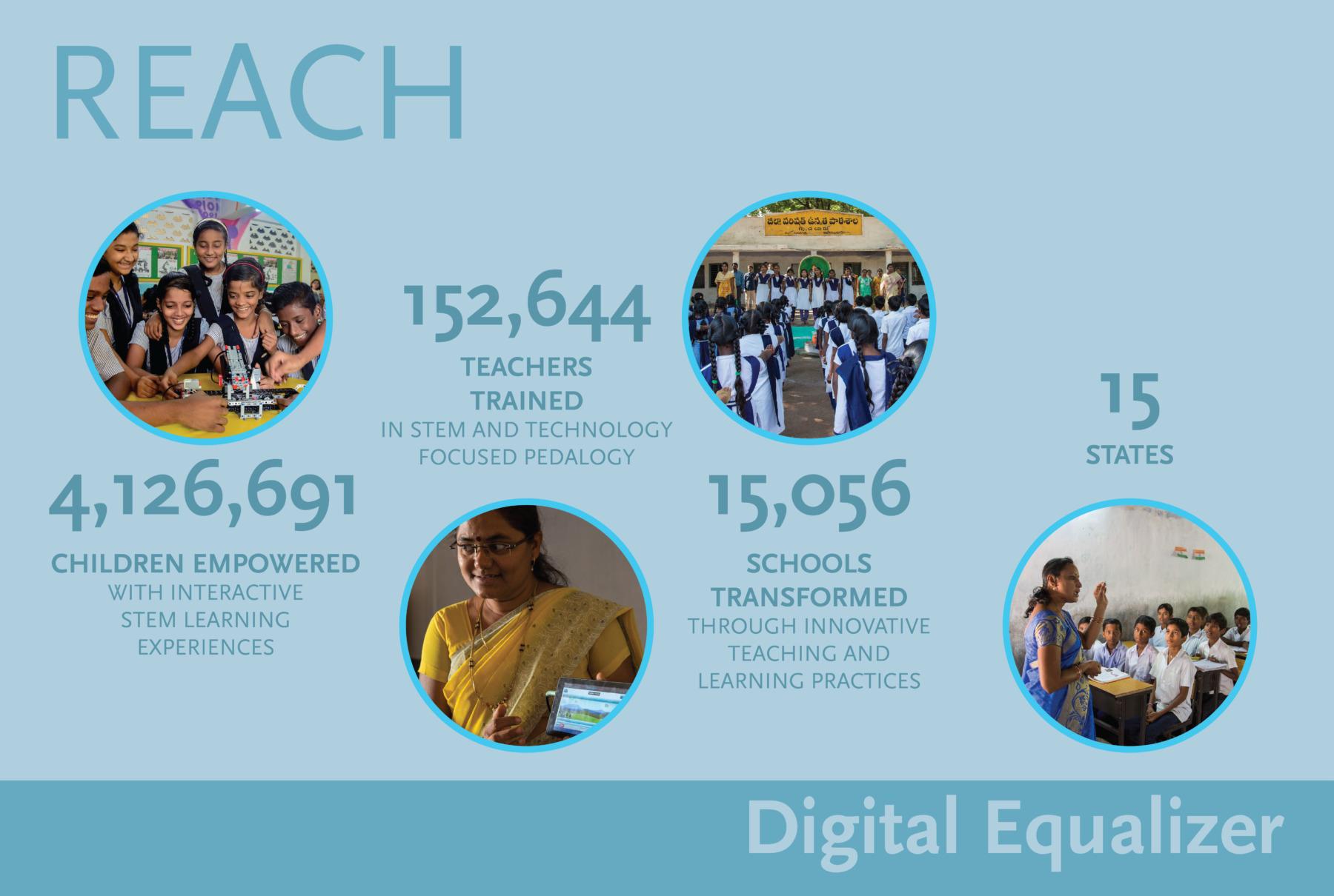 DE Reach: 4,126,691 Students. 152,644 Teachers. 15,056 Schools. 15 States.
