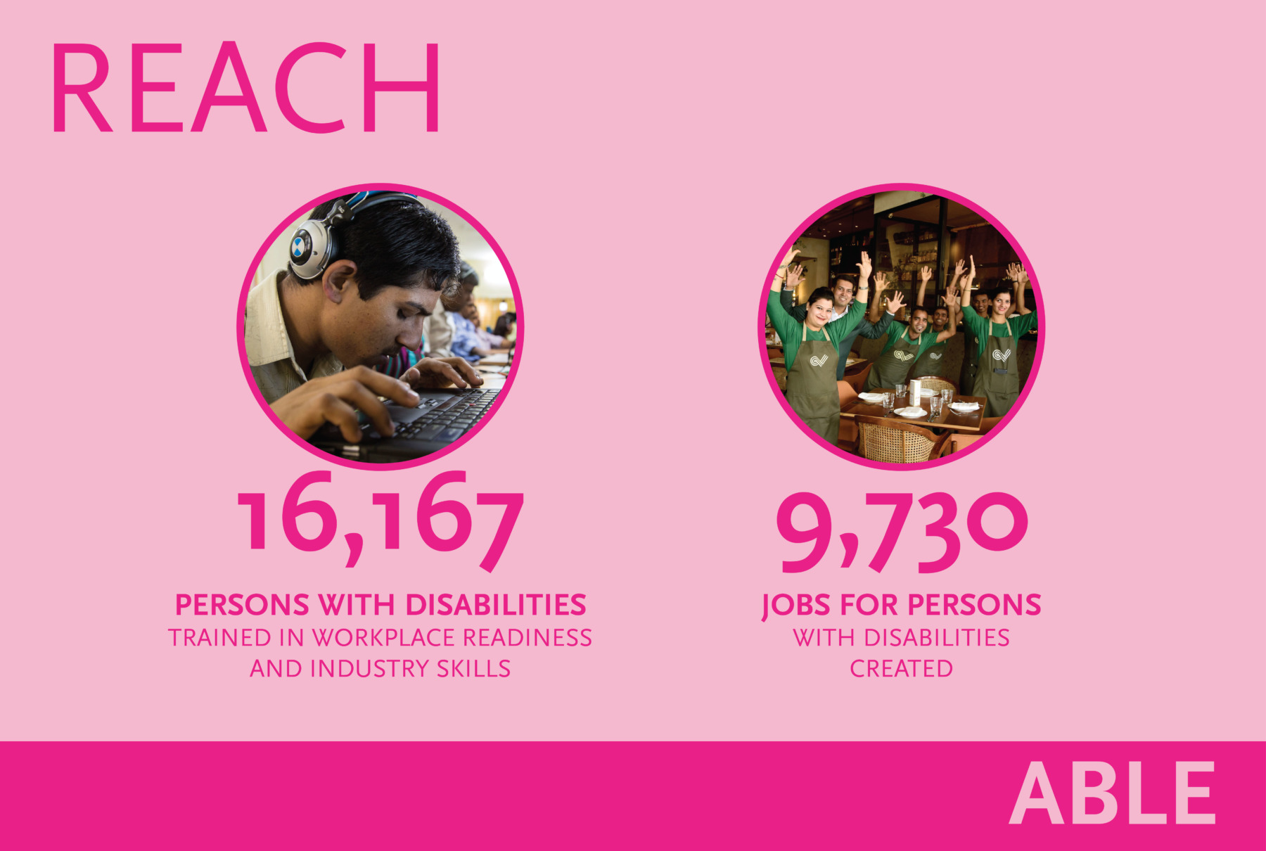 ABLE Reach: 16,167 PWDs Trained. 9,730 PWDs Placed in Jobs.