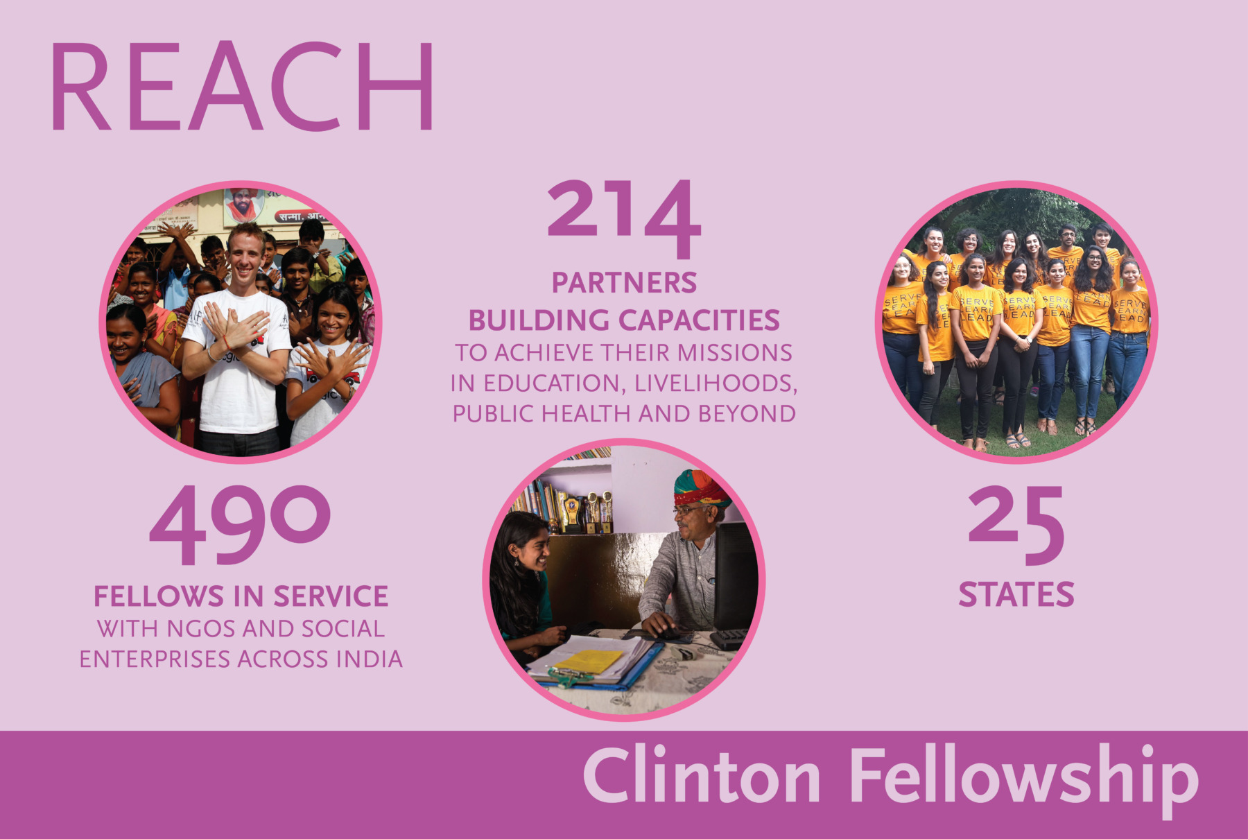 CFP Reach: Fellows 490; Partners 214; States 25