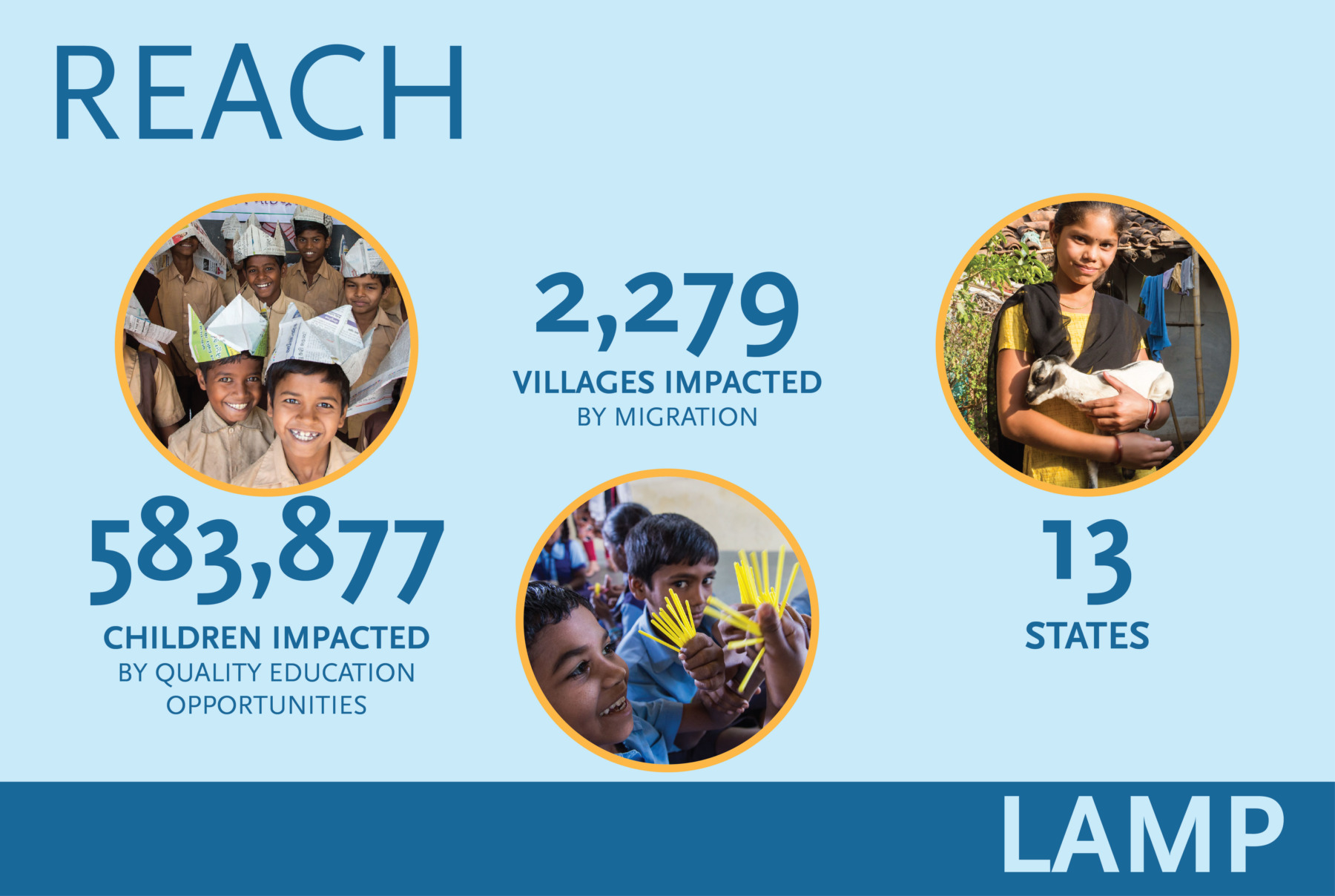 LAMP Reach: 583,877 Children Impacted. 2,279 Villages Impacted. 13 States.