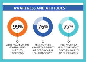 Awareness and Attitudes