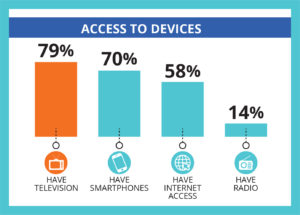 Access to Devices