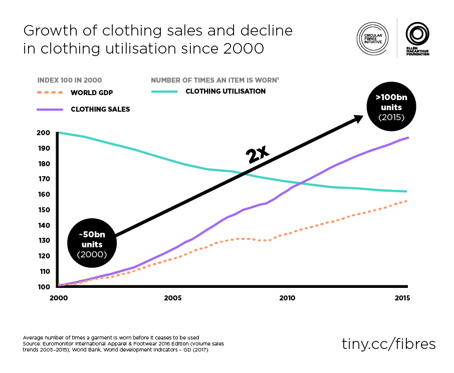 Growth of clothing sales and decline in clothing utilisation since 2000