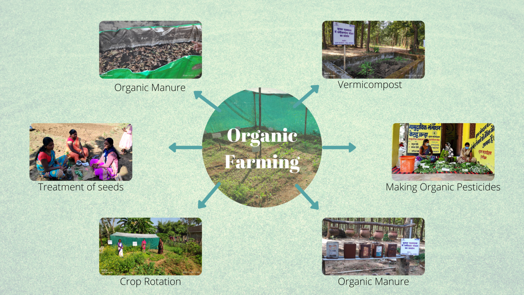 Components of Organic Farming practice